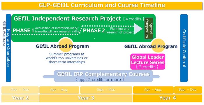 schedule 東京大学 グローバルリーダー育成プログラム